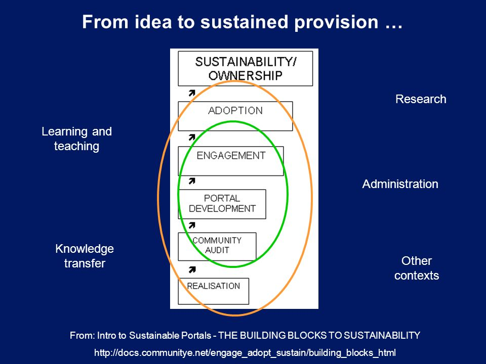 Project sustainability assessment Competitive advantage Cost to scale- up Leverages other JISC investments Market demand Project sustainability assessment