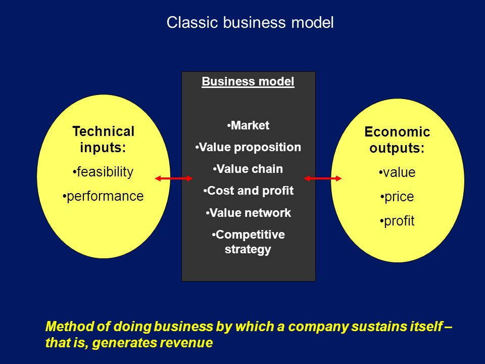Classic business model Technical inputs: feasibility performance Business model Market Value proposition Value chain Cost and profit Value network Competitive strategy Economic outputs: value price profit Method of doing business by which a company sustains itself – that is, generates revenue