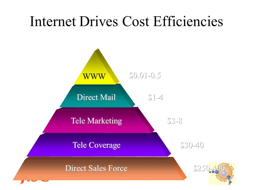 Technology and Standards Watch Day February Internet Drives Cost Efficiencies Direct Sales Force $ Tele Coverage $30-40 Tele Marketing $3-8 Direct Mail $1-4 WWW $ Source: Agency Survey Cost-Per-Contact for Various Technologies