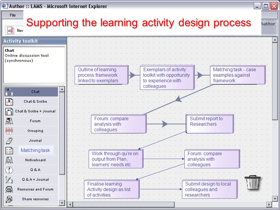 Outline of learning process framework linked to exemplars Exemplars of activity toolkit with opportunity to experience with colleagues Matching task - case examples against framework Forum: compare analysis with colleagues Submit report to Researchers Work through qure on output from Plan, learners needs etc Matching task Forum: compare analysis with colleagues Finalise learning Activity design as list of activities Submit design to local colleagues and researchers Supporting the learning activity design process