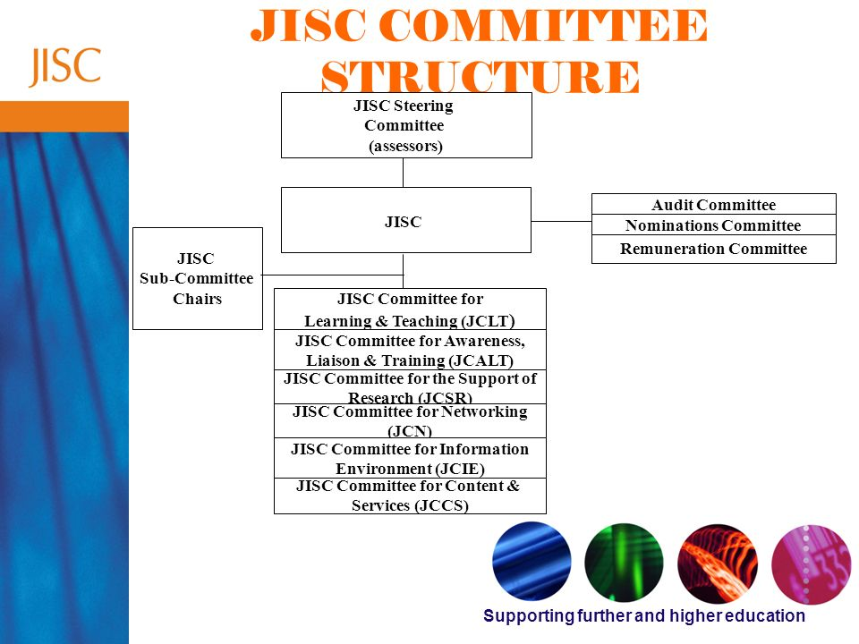 Supporting further and higher education JISC COMMITTEE STRUCTURE JISC Steering Committee (assessors) JISC Audit Committee Nominations Committee Remuneration Committee JISC Sub-Committee Chairs JISC Committee for Learning & Teaching (JCLT ) JISC Committee for Awareness, Liaison & Training (JCALT) JISC Committee for the Support of Research (JCSR) JISC Committee for Networking (JCN) JISC Committee for Information Environment (JCIE) JISC Committee for Content & Services (JCCS)