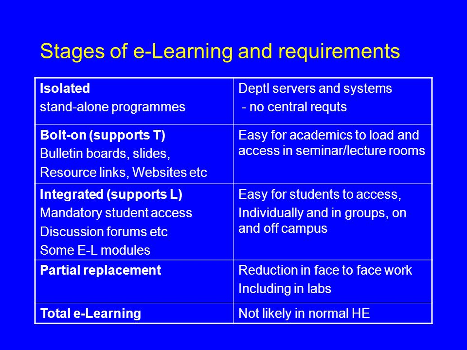 Stages of e-Learning and requirements Isolated stand-alone programmes Deptl servers and systems - no central requts Bolt-on (supports T) Bulletin boards, slides, Resource links, Websites etc Easy for academics to load and access in seminar/lecture rooms Integrated (supports L) Mandatory student access Discussion forums etc Some E-L modules Easy for students to access, Individually and in groups, on and off campus Partial replacementReduction in face to face work Including in labs Total e-LearningNot likely in normal HE