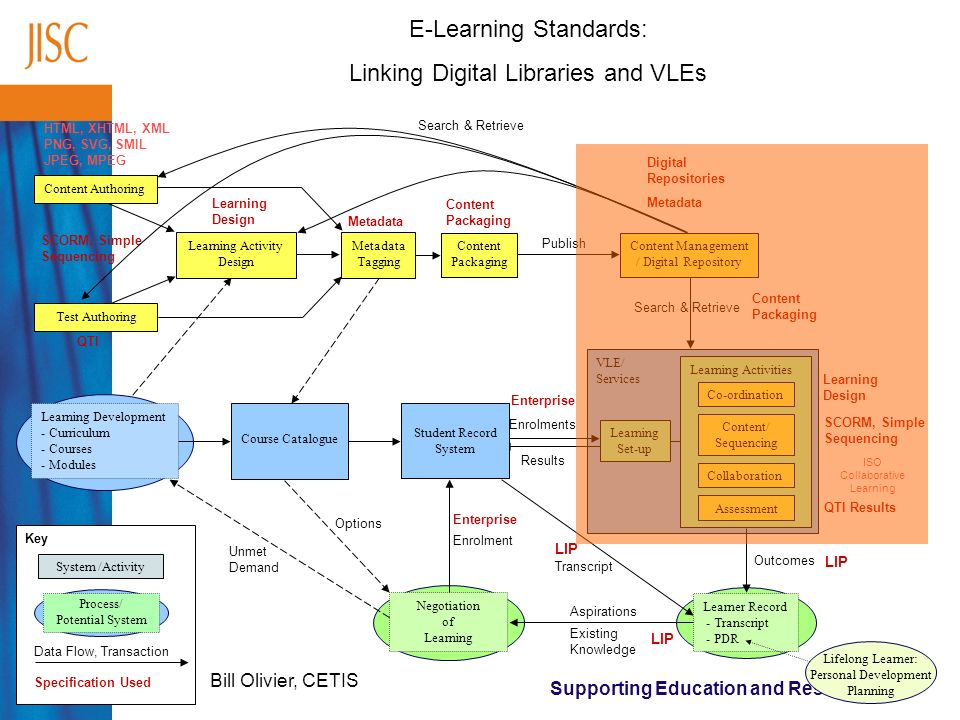 Supporting Education and Research VLE/ Services Learner Record - Transcript - PDR Negotiation of Learning Enrolments Options ISO Collaborative Learning Learning Design SCORM, Simple Sequencing QTI Results Enterprise HTML, XHTML, XML PNG, SVG, SMIL JPEG, MPEG Digital Repositories Metadata Content Packaging QTI Enrolment Enterprise Outcomes LIP Transcript LIP Aspirations Existing Knowledge LIP Search & Retrieve Content Packaging Content Authoring Test Authoring Learning Activity Design Content Packaging Metadata Tagging Content Management / Digital Repository Publish Learning Design SCORM, Simple Sequencing Learning Set-up Learning Activities Results System /Activity Data Flow, Transaction Specification Used Search & Retrieve Unmet Demand Process/ Potential System Key Co-ordination Content/ Sequencing Collaboration Assessment Lifelong Learner: Personal Development Planning Learning Development - Curriculum - Courses - Modules Course Catalogue Student Record System E-Learning Standards: Linking Digital Libraries and VLEs Bill Olivier, CETIS