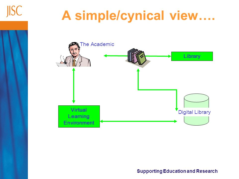 Supporting Education and Research A simple/cynical view…. The Academic Library Virtual Learning Environment Digital Library