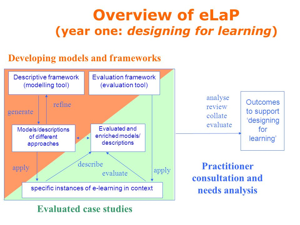 Descriptive framework (modelling tool) refine generate Models/descriptions of different approaches Evaluation framework (evaluation tool) Developing models and frameworks apply specific instances of e-learning in context describe evaluate Evaluated case studies Evaluated and enriched models/ descriptions Outcomes to support designing for learning analyse review collate evaluate Practitioner consultation and needs analysis Overview of eLaP (year one: designing for learning)