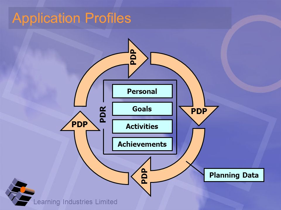 Learning Industries Limited Application Profiles Personal Goals Activities Achievements PDP PDR PDP Planning Data