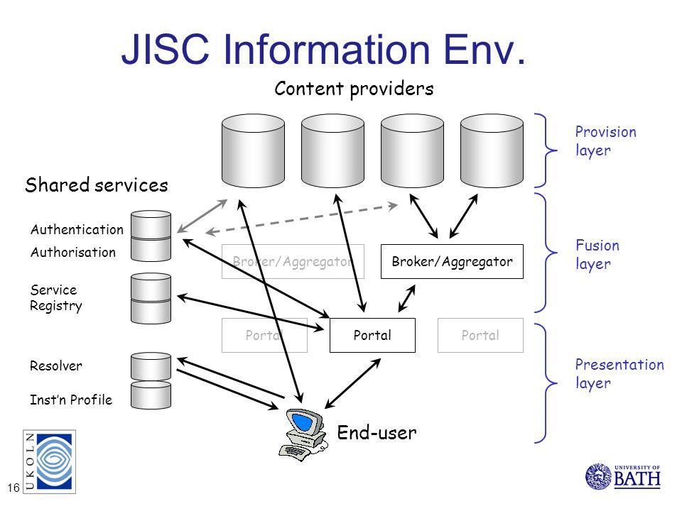 JISC Information Env. Broker/Aggregator Portal Content providers End-user Portal Broker/Aggregator Authentication Authorisation Service Registry Resol