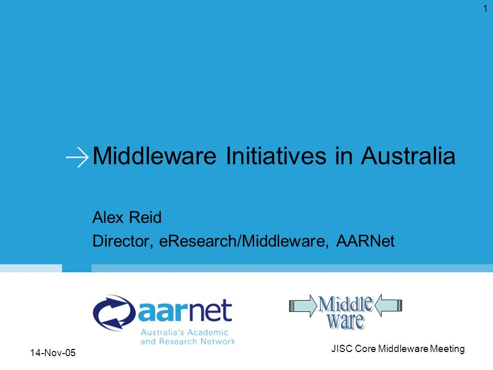14-Nov-05JISC Core Middleware Meeting 12 ARIIC Projects 1 st Round (FRODO) 22-Oct-03 ($12m): (Federated Repositories of Digital Objects) –MAMS (Meta Access Management System) $4.2m –ARROW (Australian Research Repositories Online to the World) –ADT (Australian Digital Theses Program Expansion) –APSR (Australian Partnership for Sustainable Repositories) 2 nd Round (MERRI) 22-Aug-05 ($19m): (Managed Environment for Research Repository Infrastructure) –MAPS –PKI/Shibboleth (operationalise the CAUDIT PKI Standards Project) –18 Others (mostly specific collections development/access & digitisation)