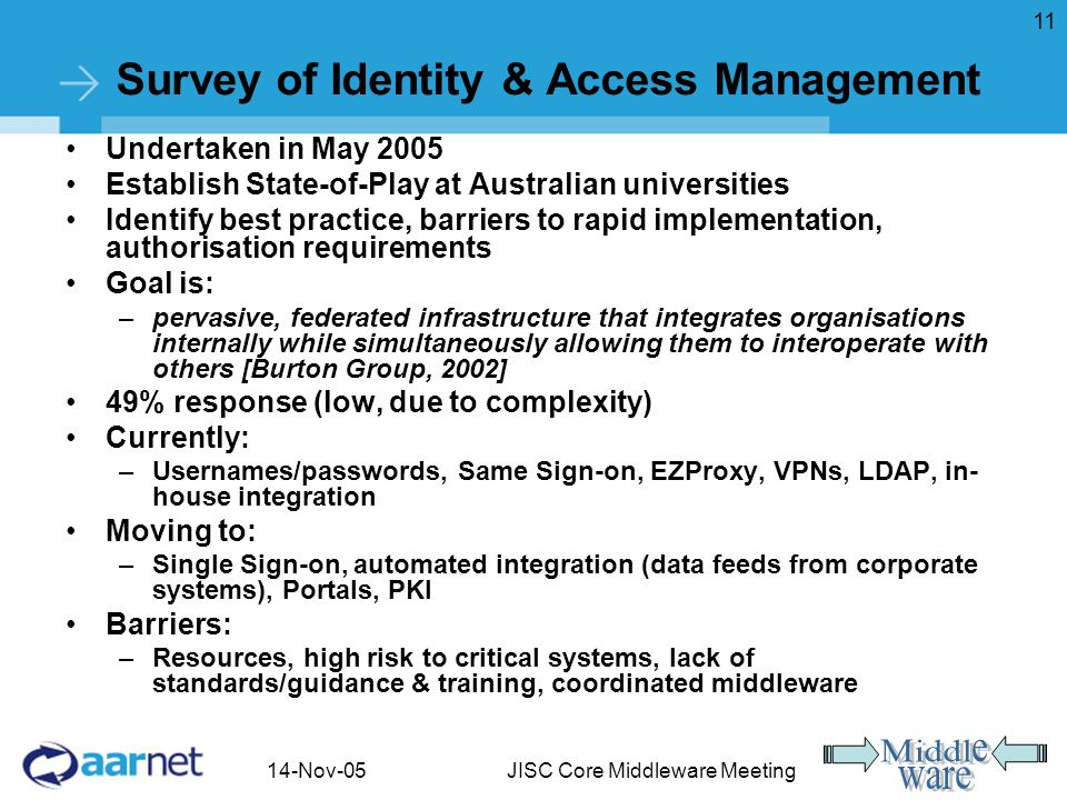 14-Nov-05JISC Core Middleware Meeting 11 Survey of Identity & Access Management Undertaken in May 2005 Establish State-of-Play at Australian universities Identify best practice, barriers to rapid implementation, authorisation requirements Goal is: –pervasive, federated infrastructure that integrates organisations internally while simultaneously allowing them to interoperate with others [Burton Group, 2002] 49% response (low, due to complexity) Currently: –Usernames/passwords, Same Sign-on, EZProxy, VPNs, LDAP, in- house integration Moving to: –Single Sign-on, automated integration (data feeds from corporate systems), Portals, PKI Barriers: –Resources, high risk to critical systems, lack of standards/guidance & training, coordinated middleware