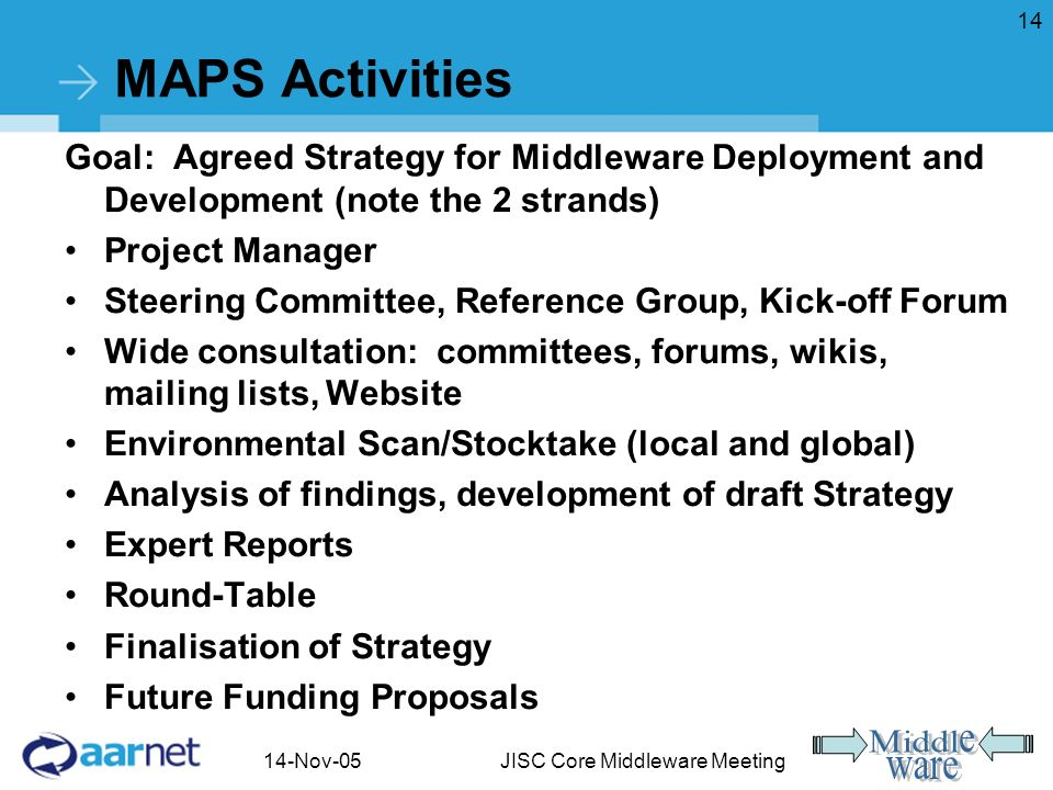 14-Nov-05JISC Core Middleware Meeting 14 MAPS Activities Goal: Agreed Strategy for Middleware Deployment and Development (note the 2 strands) Project Manager Steering Committee, Reference Group, Kick-off Forum Wide consultation: committees, forums, wikis, mailing lists, Website Environmental Scan/Stocktake (local and global) Analysis of findings, development of draft Strategy Expert Reports Round-Table Finalisation of Strategy Future Funding Proposals