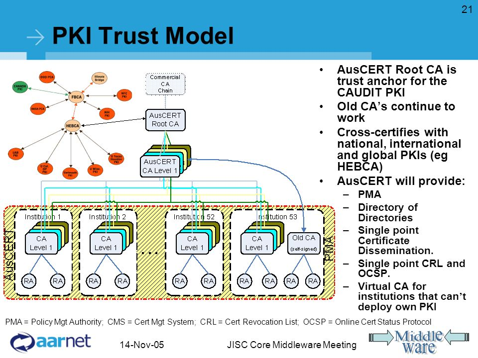 14-Nov-05JISC Core Middleware Meeting 21 PKI Trust Model AusCERT Root CA is trust anchor for the CAUDIT PKI Old CAs continue to work Cross-certifies with national, international and global PKIs (eg HEBCA) AusCERT will provide: –PMA –Directory of Directories –Single point Certificate Dissemination.