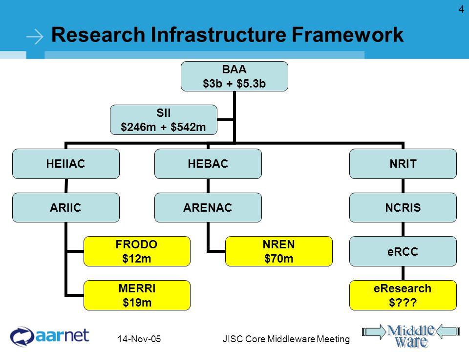 14-Nov-05JISC Core Middleware Meeting 4 Research Infrastructure Framework BAA $3b + $5.3b HEIIAC ARIIC FRODO $12m MERRI $19m HEBAC ARENAC NREN $70m NRIT NCRIS eRCC eResearch $ .