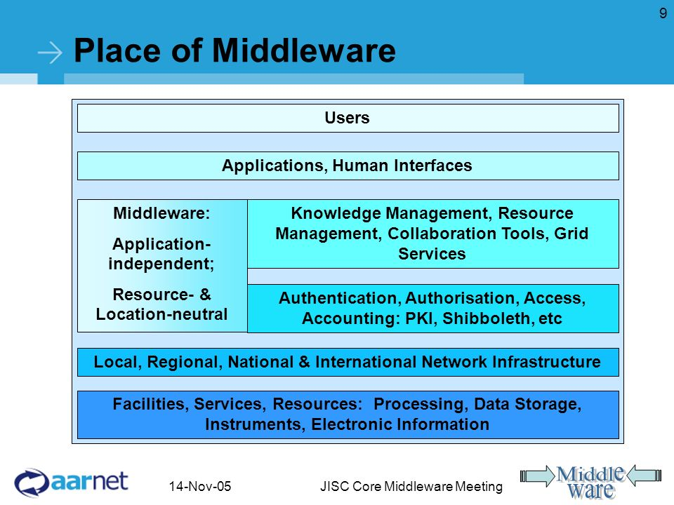 14-Nov-05JISC Core Middleware Meeting 9 Place of Middleware Facilities, Services, Resources: Processing, Data Storage, Instruments, Electronic Information Local, Regional, National & International Network Infrastructure Authentication, Authorisation, Access, Accounting: PKI, Shibboleth, etc Knowledge Management, Resource Management, Collaboration Tools, Grid Services Applications, Human Interfaces Users Middleware: Application- independent; Resource- & Location-neutral