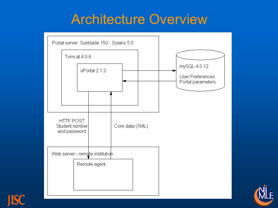 NWIFHE Agent Architecture NIIMLE (web) server (Mandrake Linux) PHP and LDAP support in Apache Data Warehouse (MySQL) PHP agent –authentication against Active Directory via LDAP –data extraction from warehouse via PHP