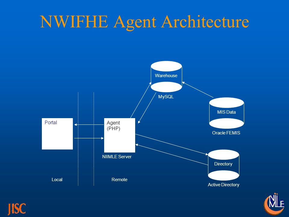 BIFHE Agent Architecture LocalRemote Portal Directory NDS MIS Data Oracle FEMIS Agent (PHP) NIIMLE Server