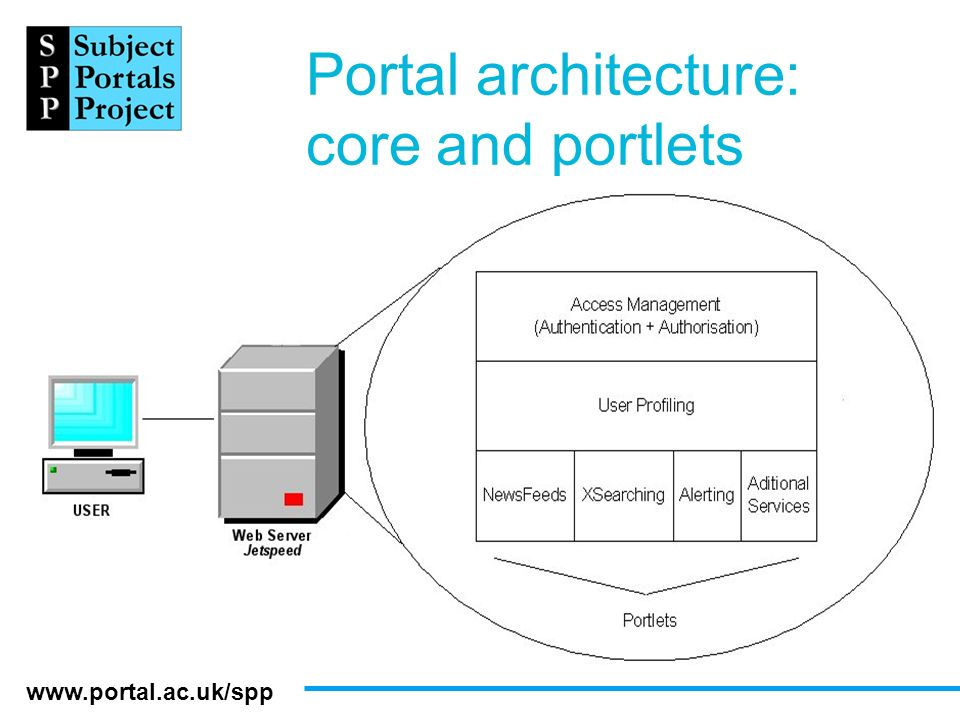 www.portal.ac.uk/spp Portal architecture: core and portlets