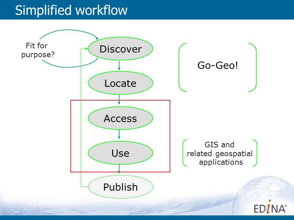 Simplified workflow Discover Locate Access Use Publish Go-Geo.