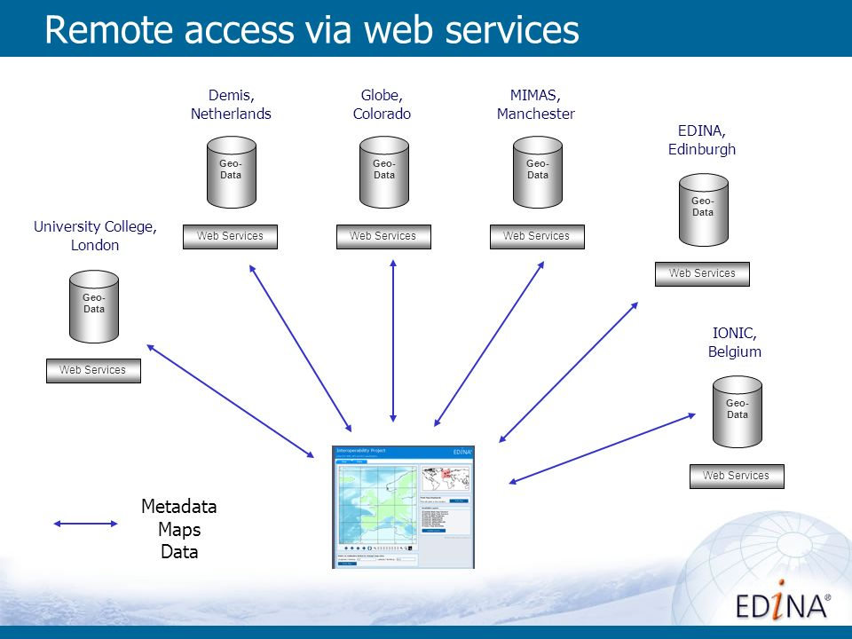 Remote access via web services Web Services Geo- Data Web Services Geo- Data Web Services Geo- Data University College, London Demis, Netherlands Globe, Colorado Web Services Geo- Data MIMAS, Manchester Web Services Geo- Data EDINA, Edinburgh Web Services Geo- Data IONIC, Belgium Metadata Maps Data