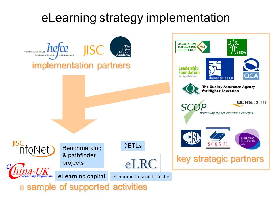 eLearning strategy implementation Benchmarking & pathfinder projects eLearning capital eLearning Research Centre a sample of supported activities CETL