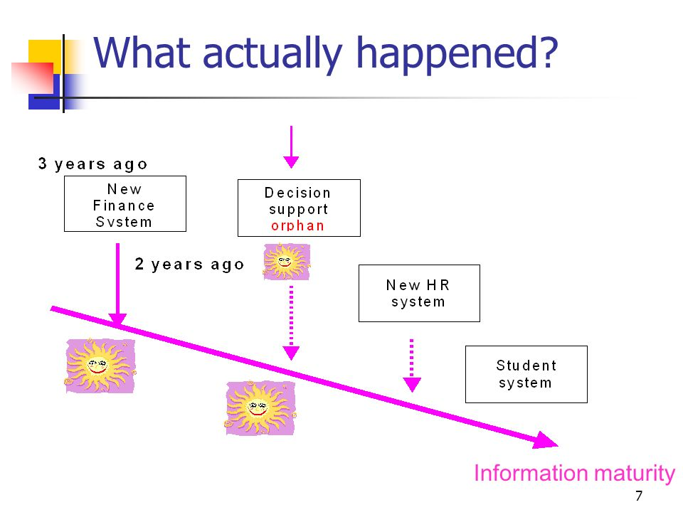 7 What actually happened Information maturity