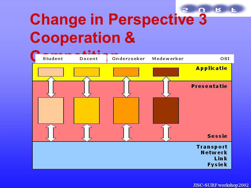 JISC-SURF workshop 2002 Change in Perspective 3 Cooperation & Competition