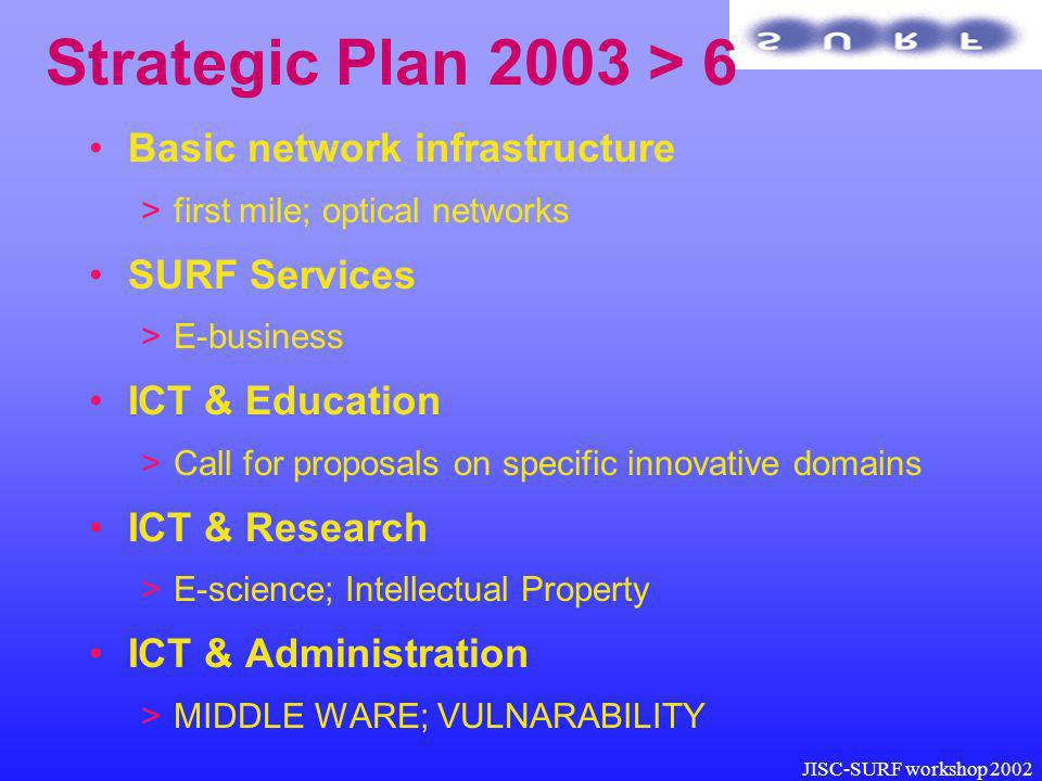 JISC-SURF workshop 2002 Strategic Plan 2003 > 6 Basic network infrastructure >first mile; optical networks SURF Services >E-business ICT & Education >Call for proposals on specific innovative domains ICT & Research >E-science; Intellectual Property ICT & Administration >MIDDLE WARE; VULNARABILITY