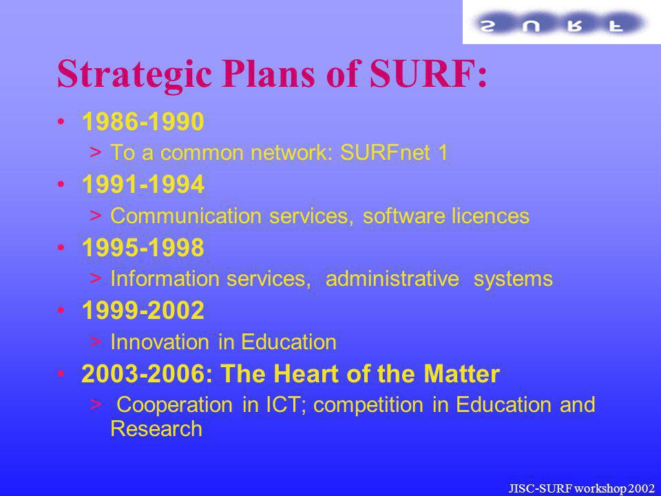 JISC-SURF workshop 2002 Strategic Plans of SURF: 1986-1990 >To a common network: SURFnet 1 1991-1994 >Communication services, software licences 1995-1998 >Information services, administrative systems 1999-2002 >Innovation in Education 2003-2006: The Heart of the Matter > Cooperation in ICT; competition in Education and Research
