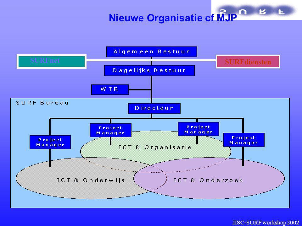 JISC-SURF workshop 2002 Nieuwe Organisatie cf MJP SURFdiensten SURFnet
