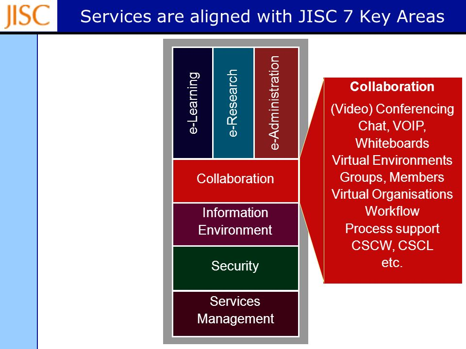 Services are aligned with JISC 7 Key Areas e-Learninge-Research e-Administration e-Resources Information Environment Middleware Network Collaboration Security Services Management Collaboration (Video) Conferencing Chat, VOIP, Whiteboards Virtual Environments Groups, Members Virtual Organisations Workflow Process support CSCW, CSCL etc.