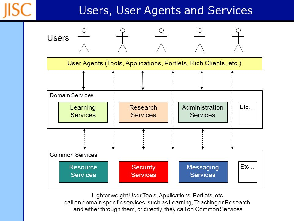 Users, User Agents and Services Domain Services User Agents (Tools, Applications, Portlets, Rich Clients, etc.) Learning Services Lighter weight User Tools, Applications, Portlets, etc.
