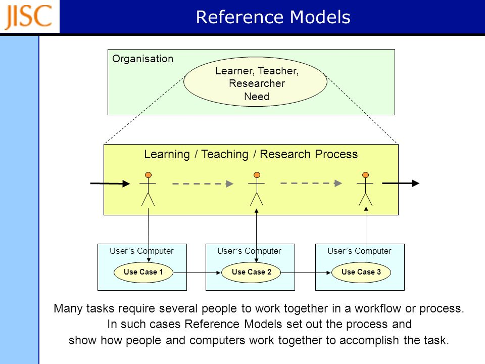 Reference Models Organisation Learning / Teaching / Research Process Learner, Teacher, Researcher Need Users Computer Use Case 1 Users Computer Use Case 2 Users Computer Use Case 3 Many tasks require several people to work together in a workflow or process.