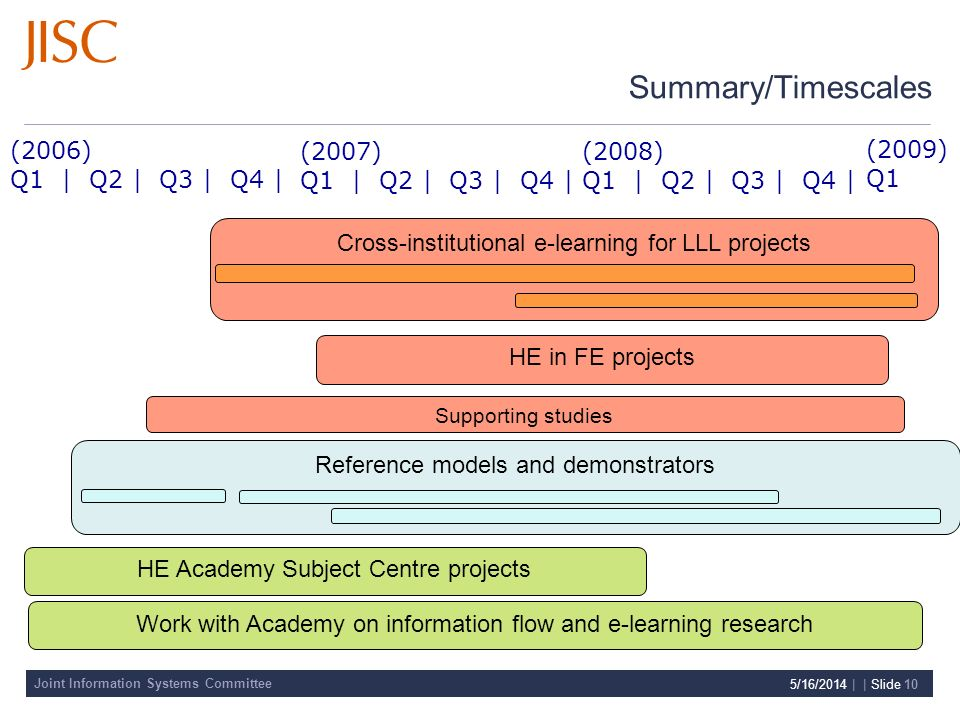 Joint Information Systems Committee 5/16/2014 | | Slide 10 Summary/Timescales (2006) Q1 | Q2 | Q3 | Q4 | (2007) Q1 | Q2 | Q3 | Q4 | Reference models a