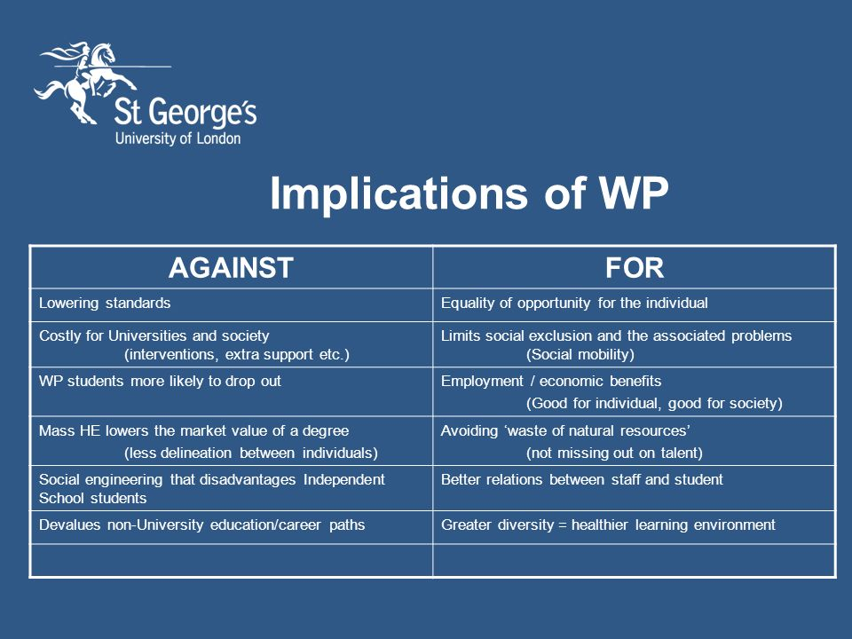 Implications of WP AGAINSTFOR Lowering standardsEquality of opportunity for the individual Costly for Universities and society (interventions, extra support etc.) Limits social exclusion and the associated problems (Social mobility) WP students more likely to drop outEmployment / economic benefits (Good for individual, good for society) Mass HE lowers the market value of a degree (less delineation between individuals) Avoiding waste of natural resources (not missing out on talent) Social engineering that disadvantages Independent School students Better relations between staff and student Devalues non-University education/career pathsGreater diversity = healthier learning environment