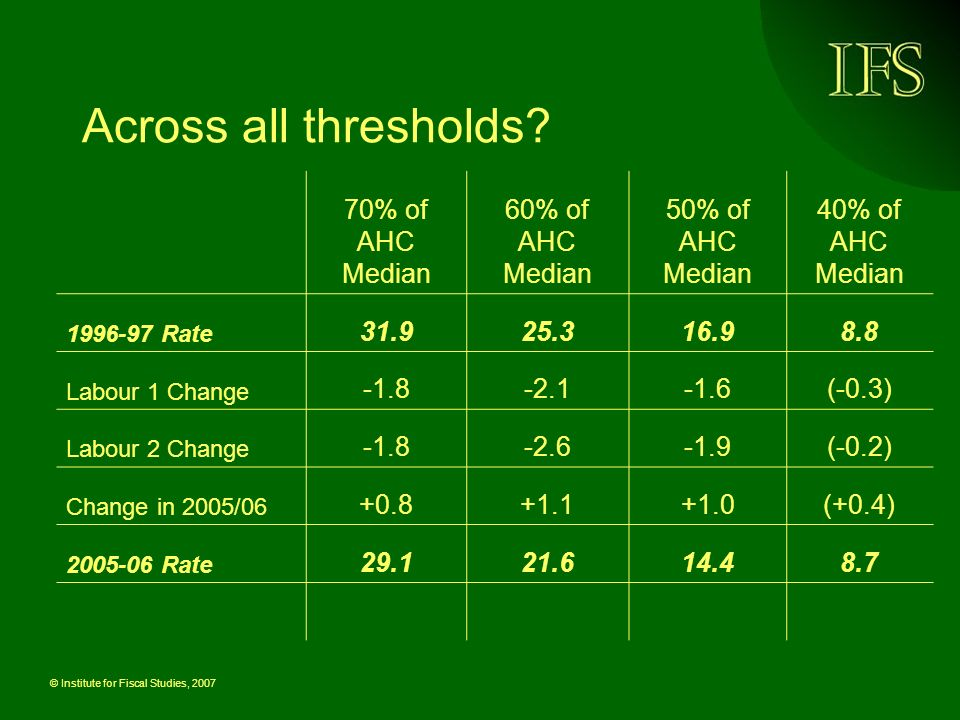© Institute for Fiscal Studies, 2007 Across all thresholds? 70% of AHC Median 60% of AHC Median 50% of AHC Median 40% of AHC Median 1996-97 Rate 31.92