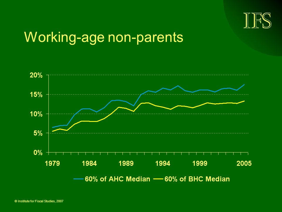 © Institute for Fiscal Studies, 2007 Working-age non-parents
