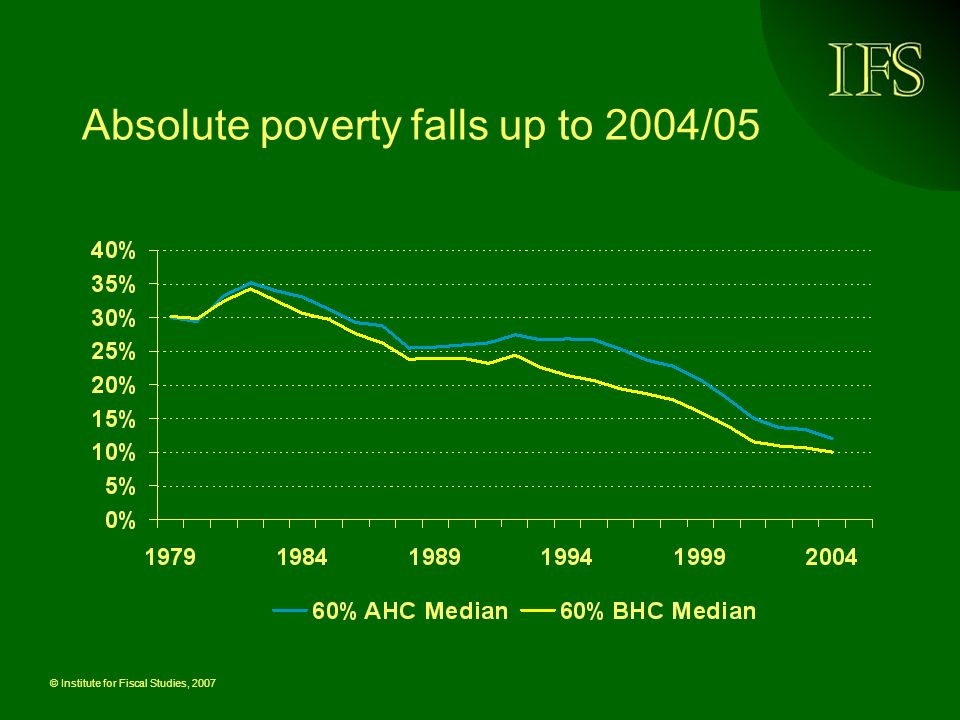 © Institute for Fiscal Studies, 2007 Absolute poverty falls up to 2004/05