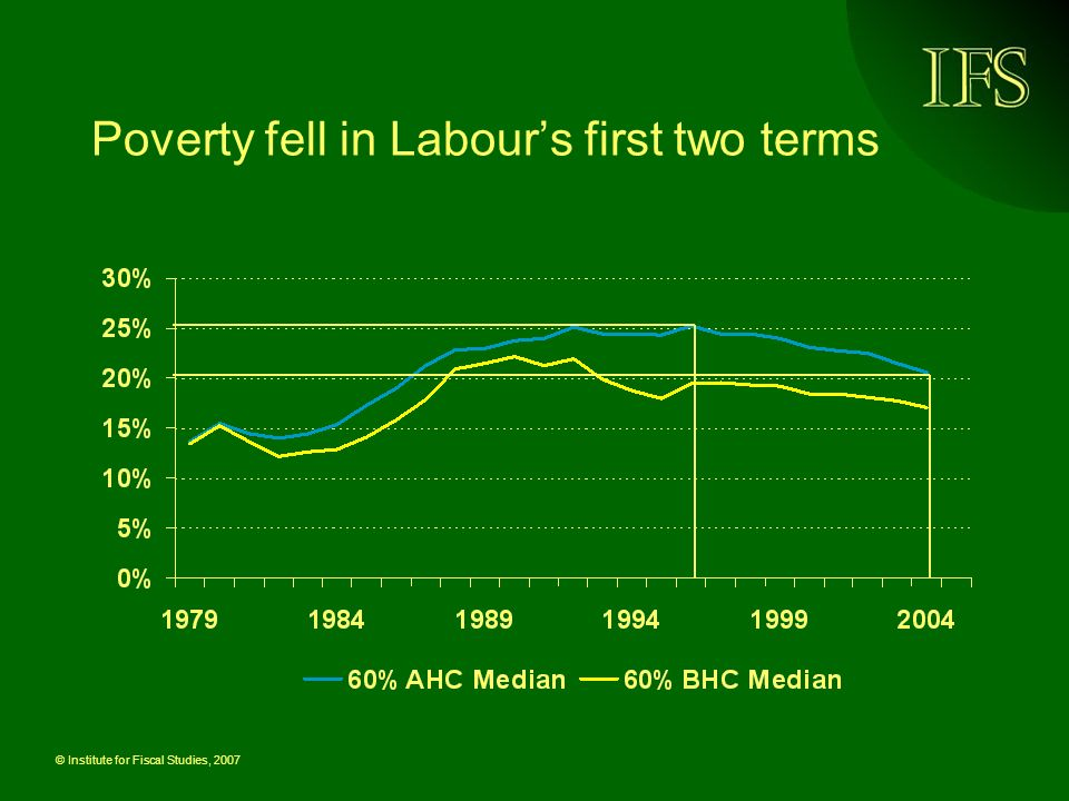 © Institute for Fiscal Studies, 2007 Poverty fell in Labours first two terms