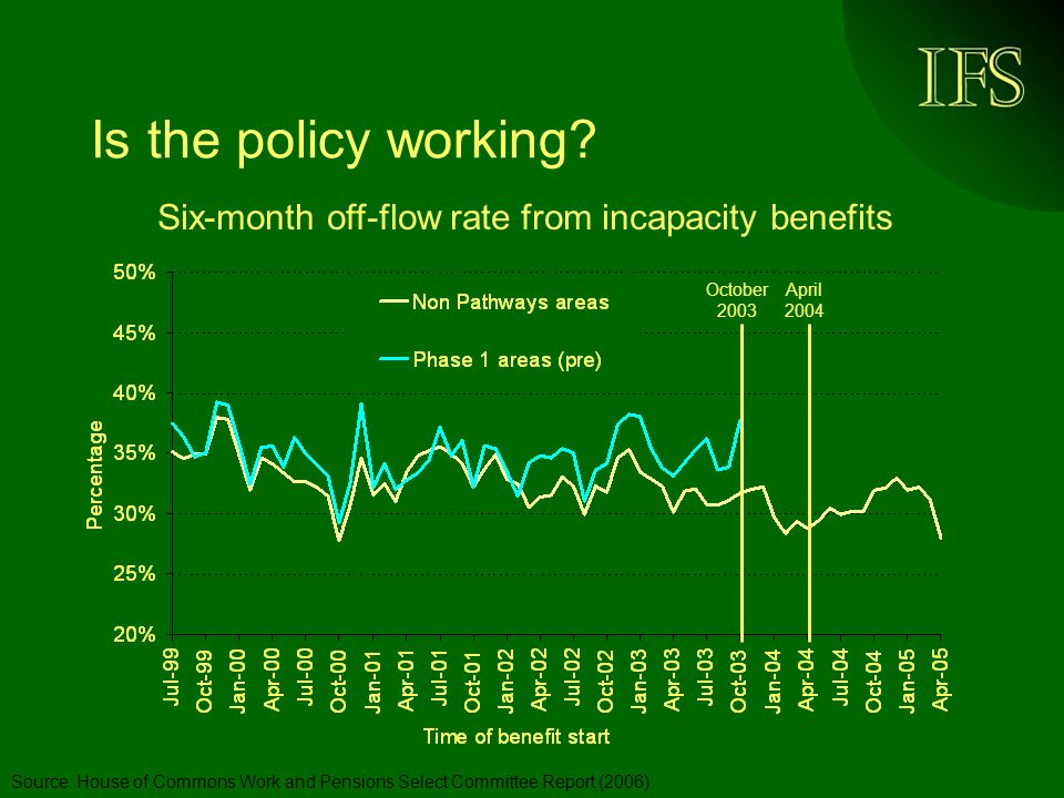 Is the policy working? Source: House of Commons Work and Pensions Select Committee Report (2006). October 2003 April 2004 Six-month off-flow rate from