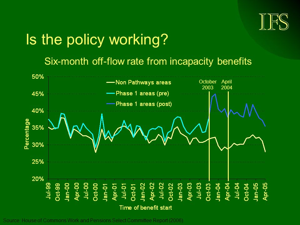 Is the policy working.Source: House of Commons Work and Pensions Select Committee Report (2006).