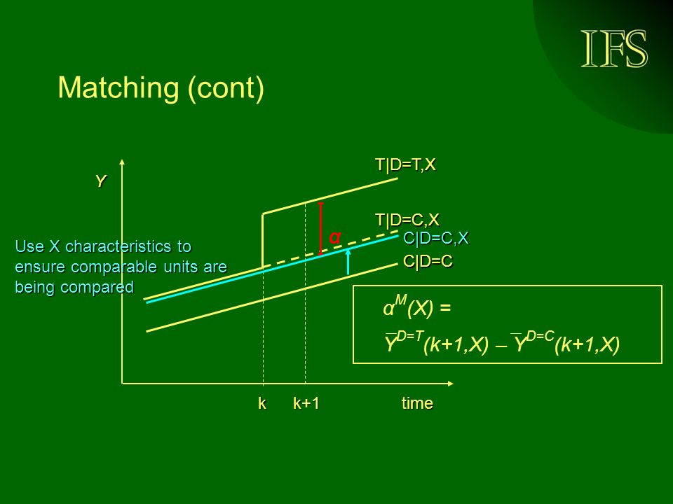 Matching (cont) time Y kk+1 α M (X) = Y D=T (k+1,X) – Y D=C (k+1,X) α T|D=C,X T|D=T,X C|D=C Use X characteristics to ensure comparable units are being compared C|D=C,X