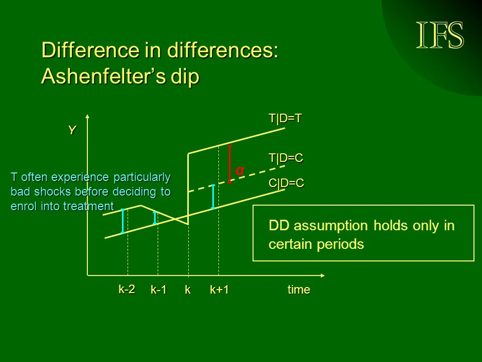 Difference in differences: Ashenfelters dip time Y kk+1k-1 DD assumption holds only in certain periods α T|D=C T|D=T C|D=C T often experience particularly bad shocks before deciding to enrol into treatment k-2