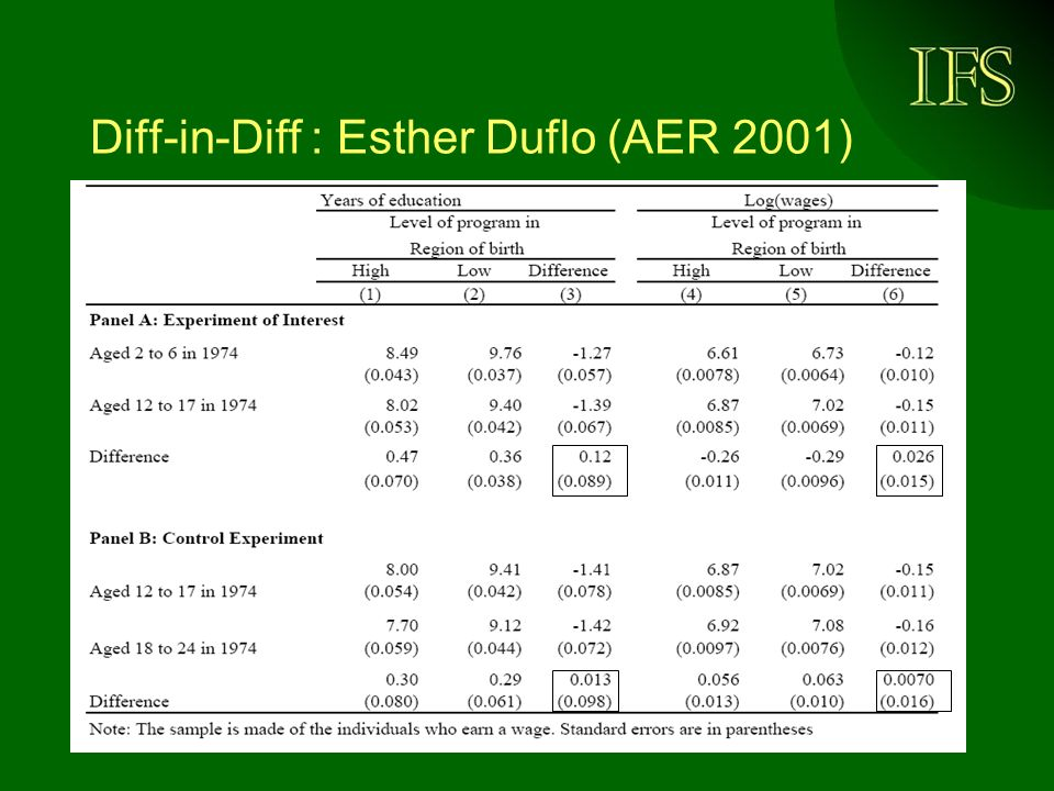 Diff-in-Diff : Esther Duflo (AER 2001)