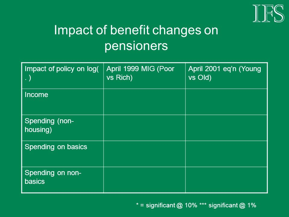 Impact of benefit changes on pensioners Impact of policy on log(.