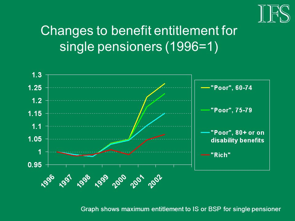 Changes to benefit entitlement for single pensioners (1996=1) Graph shows maximum entitlement to IS or BSP for single pensioner