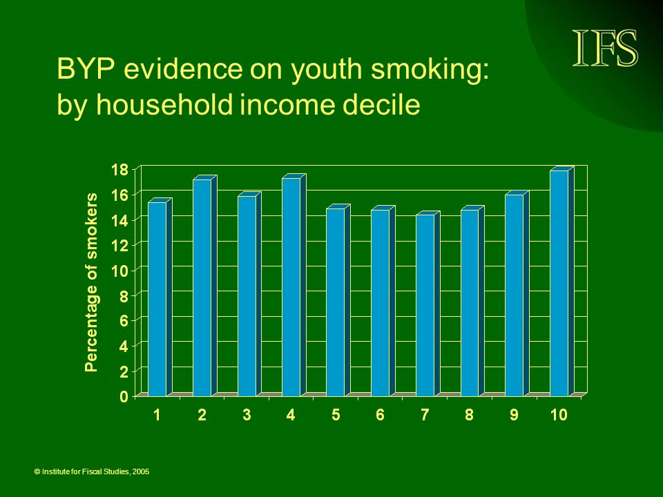 © Institute for Fiscal Studies, 2005 BYP evidence on youth smoking: by household income decile