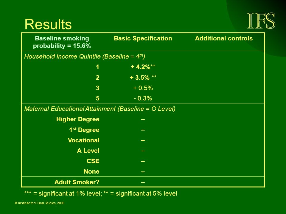 © Institute for Fiscal Studies, 2005 Results *** = significant at 1% level; ** = significant at 5% level Baseline smoking probability = 15.6% Basic SpecificationAdditional controls Household Income Quintile (Baseline = 4 th ) %** % ** % % Maternal Educational Attainment (Baseline = O Level) Higher Degree– 1 st Degree– Vocational– A Level– CSE– None– Adult Smoker –