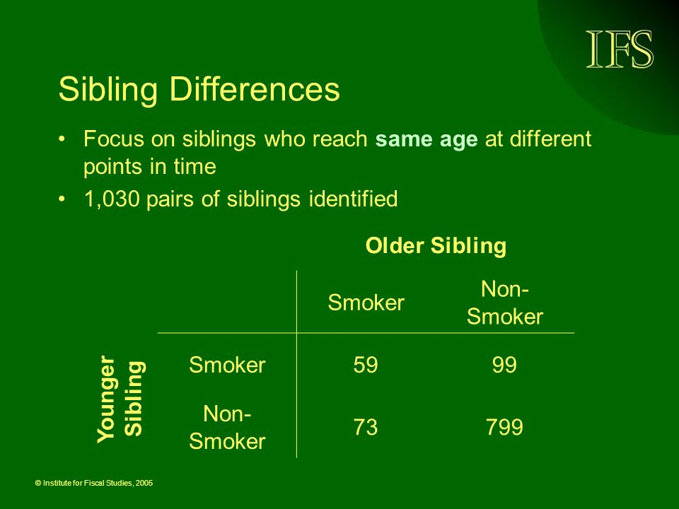 © Institute for Fiscal Studies, 2005 Sibling Differences Focus on siblings who reach same age at different points in time 1,030 pairs of siblings identified Smoker Non- Smoker Smoker5999 Non- Smoker Older Sibling Younger Sibling