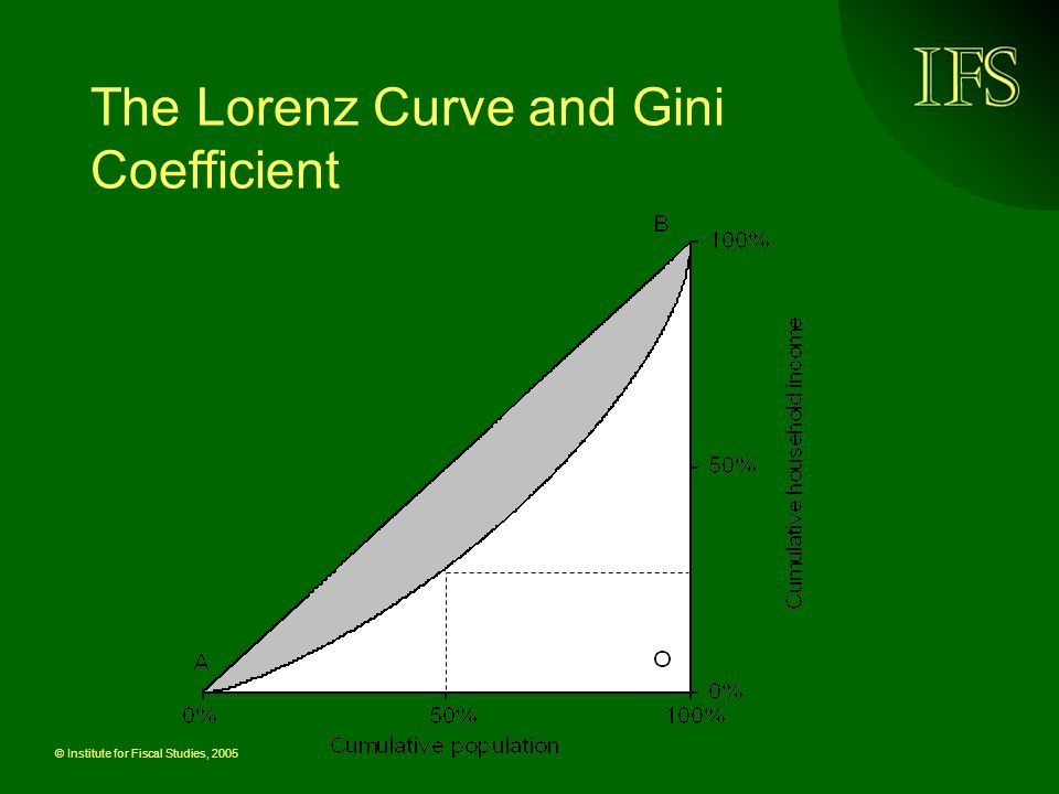 © Institute for Fiscal Studies, 2005 The Lorenz Curve and Gini Coefficient