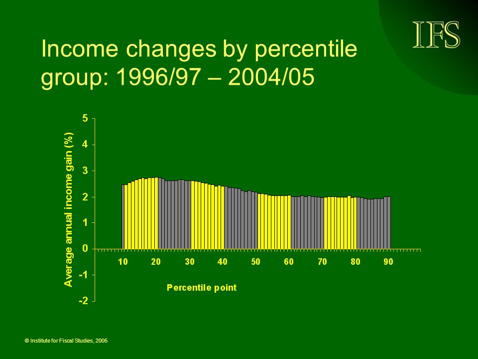 © Institute for Fiscal Studies, 2005 Income changes by percentile group: 1996/97 – 2004/05