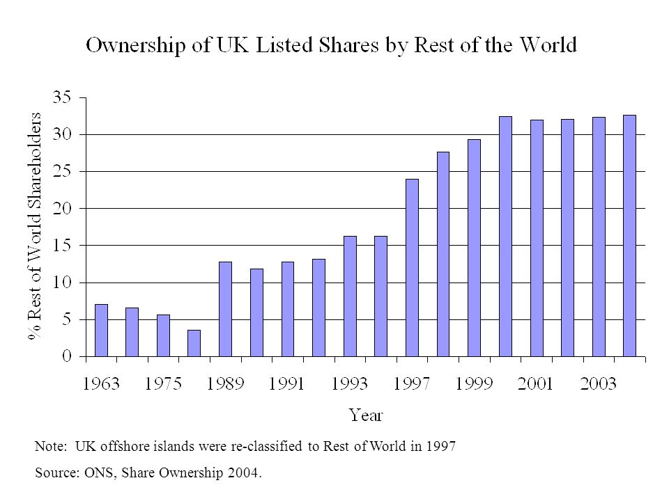 Note: UK offshore islands were re-classified to Rest of World in 1997 Source: ONS, Share Ownership 2004.